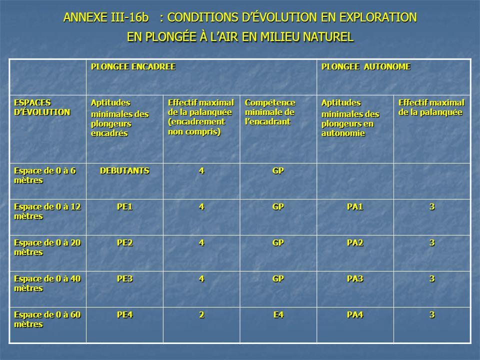 ANNEXE III-16b : CONDITIONS D'ÉVOLUTION EN EXPLORATION EN PLONGÉE À L'AIR EN MILIEU NATUREL