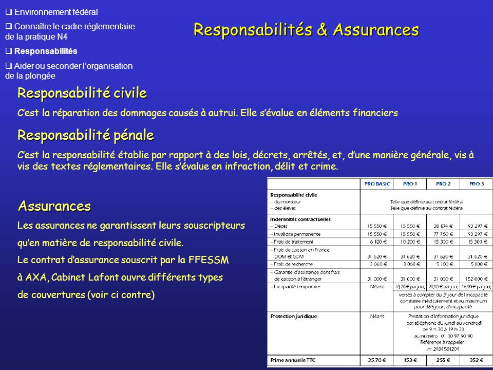 Responsabilités & Assurances
