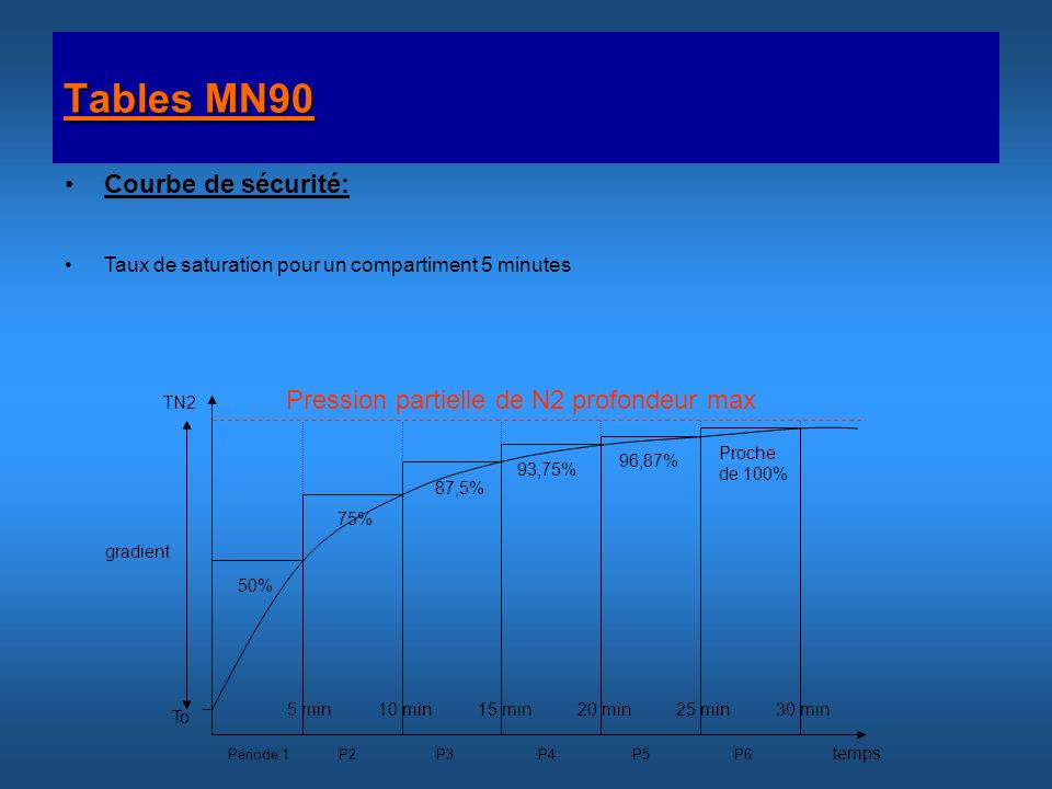 Tables MN90 Courbe de sécurité: