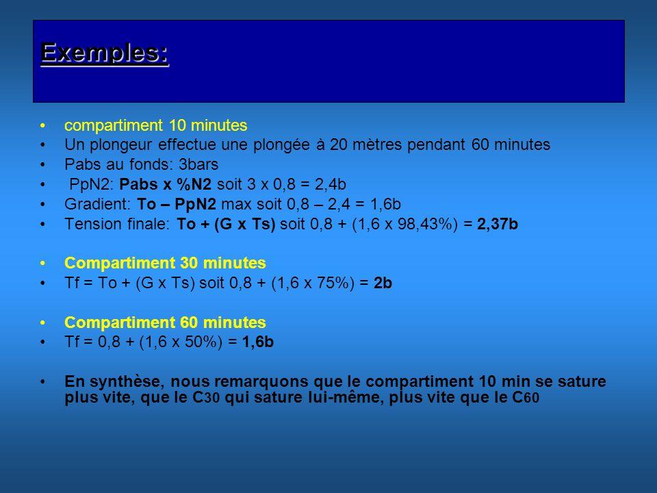 Exemples: compartiment 10 minutes