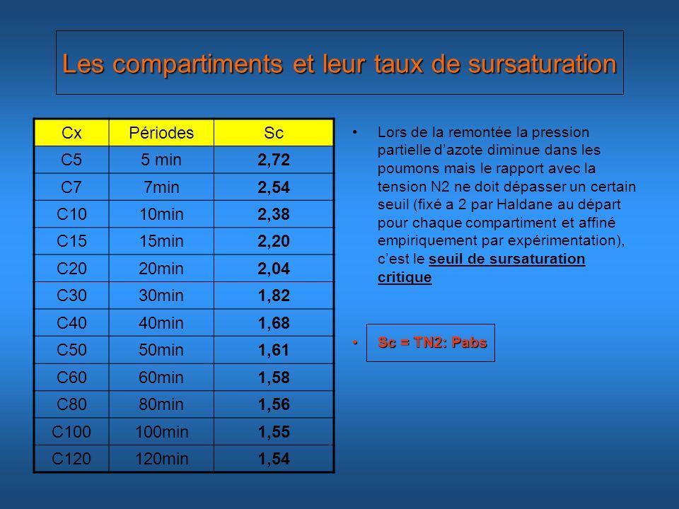 Les compartiments et leur taux de sursaturation
