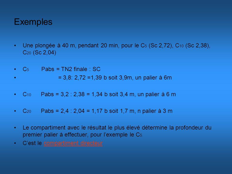 Exemples Une plongée à 40 m, pendant 20 min, pour le C5 (Sc 2,72), C10 (Sc 2,38), C20 (Sc 2,04) C5 Pabs = TN2 finale : SC.