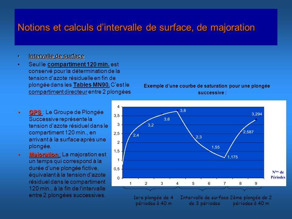 Notions et calculs d'intervalle de surface, de majoration