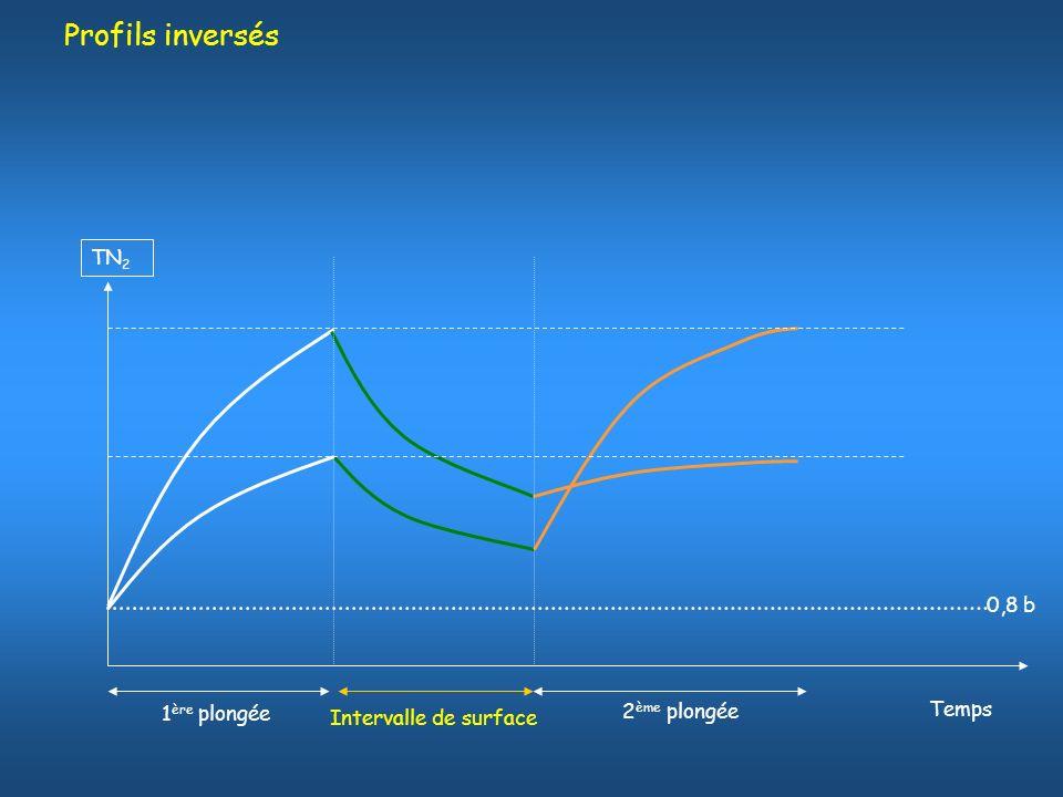 Profils inversés TN2 0,8 b Temps 1ère plongée 2ème plongée
