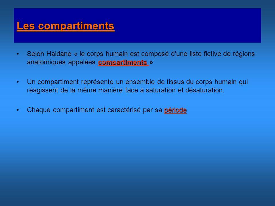 Les compartiments Selon Haldane « le corps humain est composé d'une liste fictive de régions anatomiques appelées compartiments »