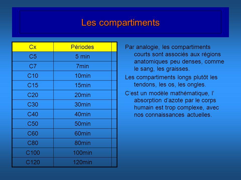 Les compartiments Cx Périodes C5 5 min C7 7min C10 10min C15 15min C20