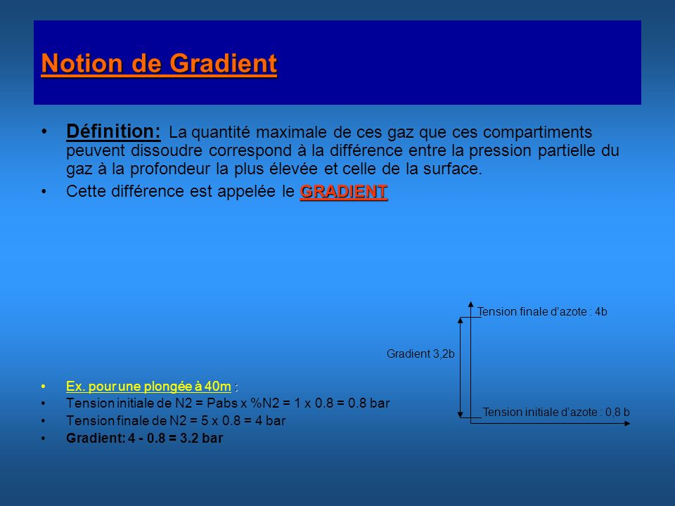 Notion de Gradient