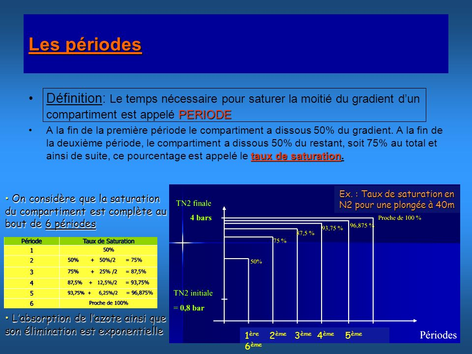 Les périodes Définition: Le temps nécessaire pour saturer la moitié du gradient d'un compartiment est appelé PERIODE.