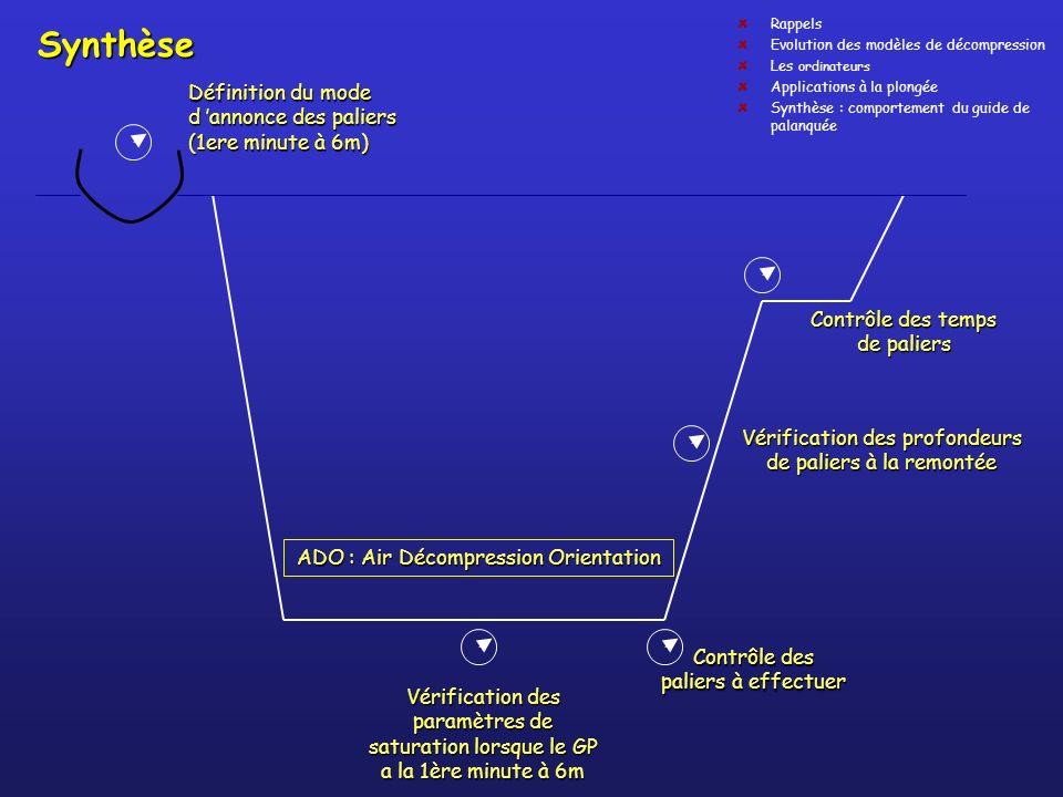 Synthèse Définition du mode d 'annonce des paliers (1ere minute à 6m)