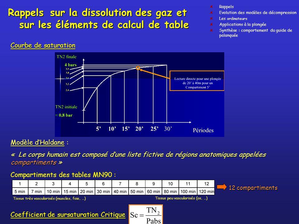 Rappels Evolution des modèles de décompression. Les ordinateurs. Applications à la plongée. Synthèse : comportement du guide de palanquée.