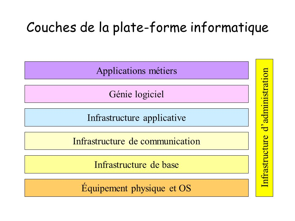 Couches de la plate-forme informatique