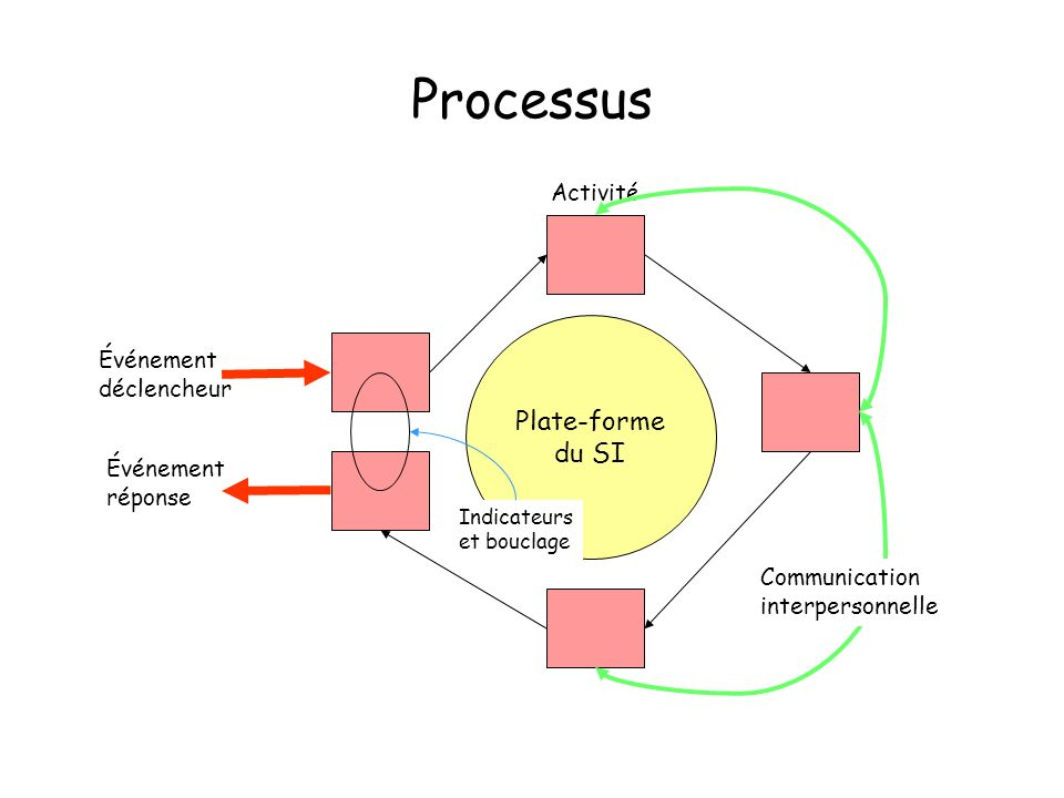 Processus Plate-forme du SI Activité Événement déclencheur réponse