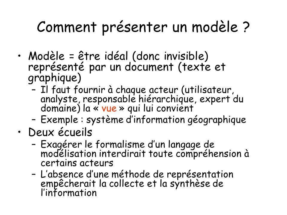 Comment présenter un modèle