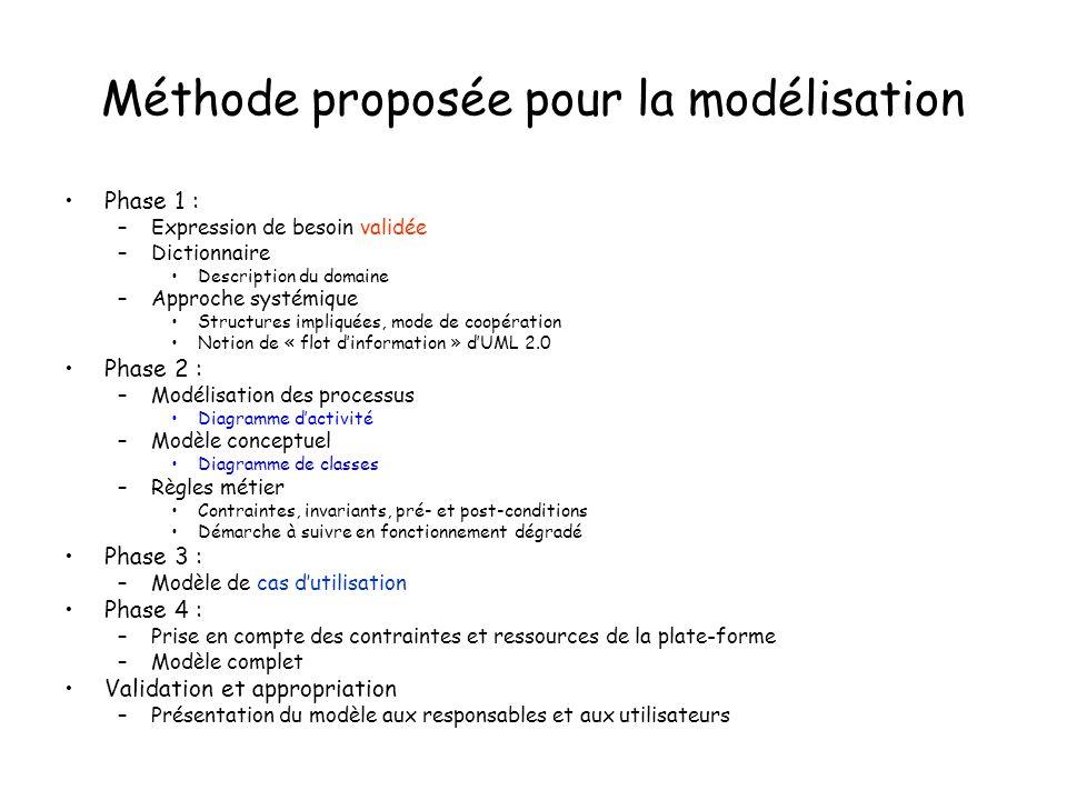 Méthode proposée pour la modélisation