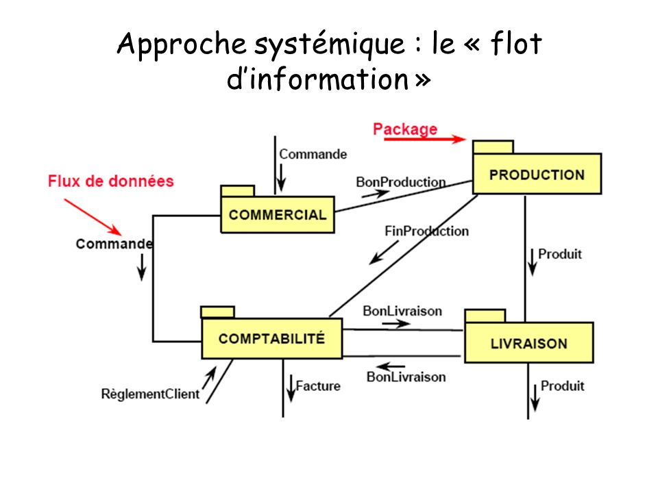 Approche systémique : le « flot d'information »