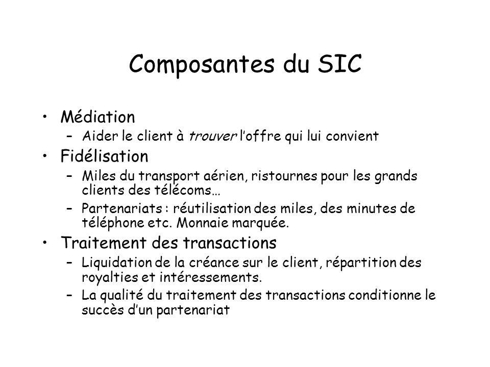 Composantes du SIC Médiation Fidélisation Traitement des transactions