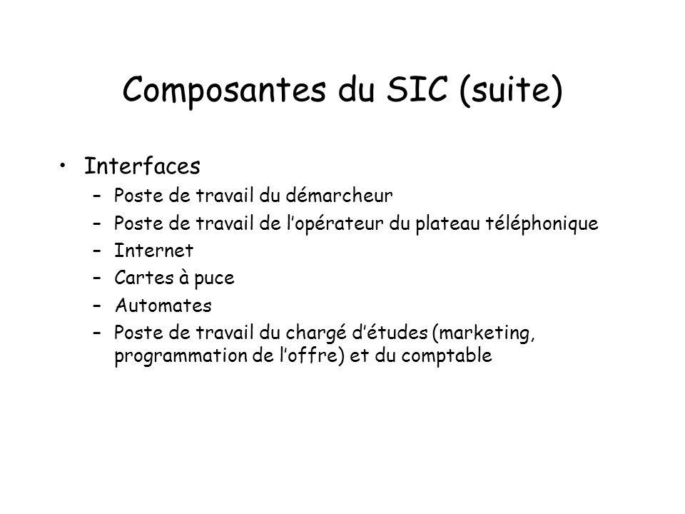 Composantes du SIC (suite)