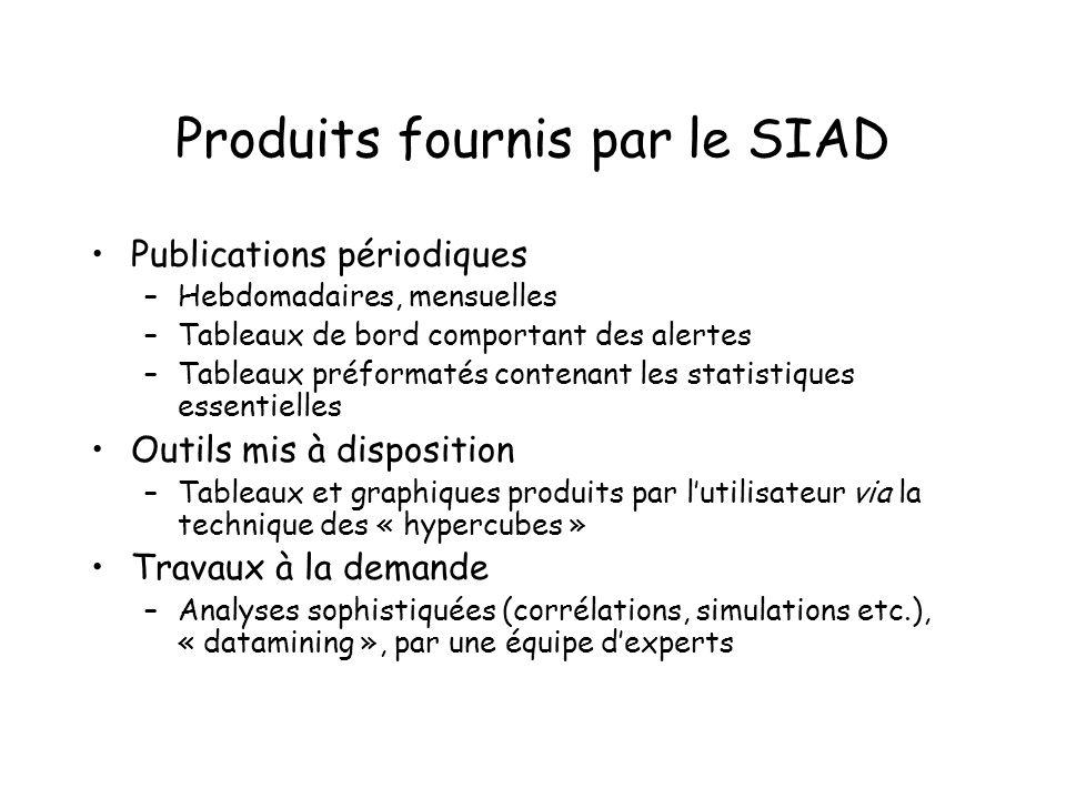 Produits fournis par le SIAD