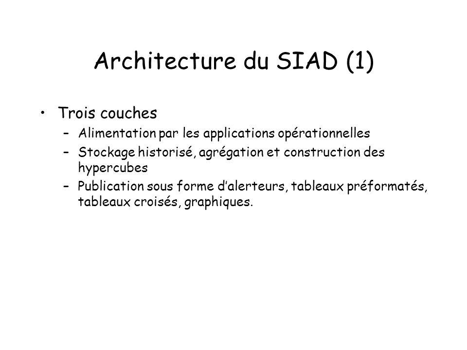 Architecture du SIAD (1)