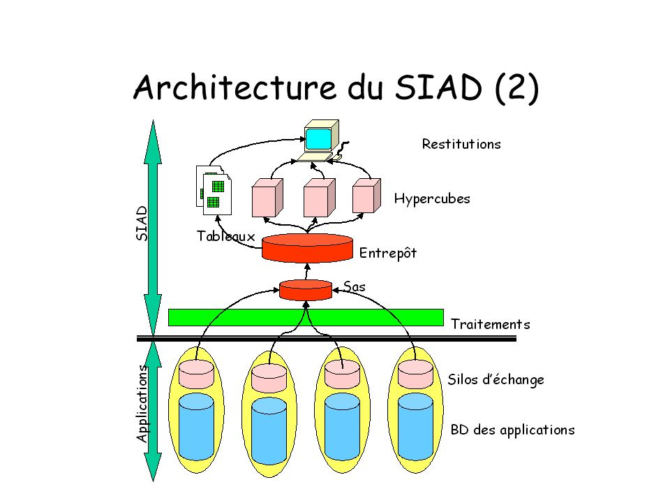 Architecture du SIAD (2)