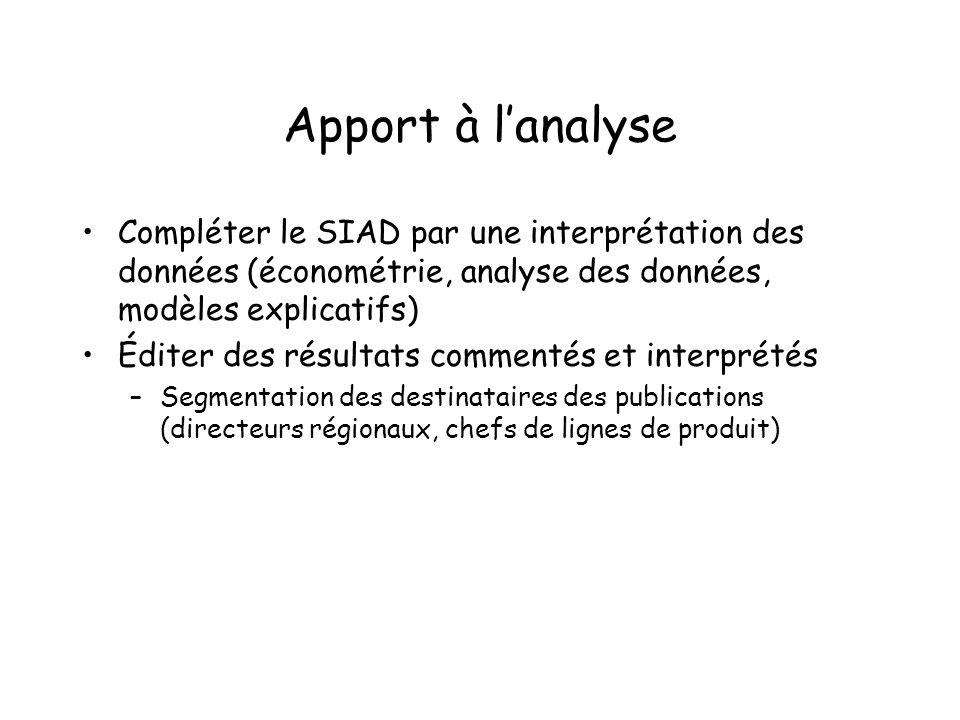 Apport à l'analyse Compléter le SIAD par une interprétation des données (économétrie, analyse des données, modèles explicatifs)