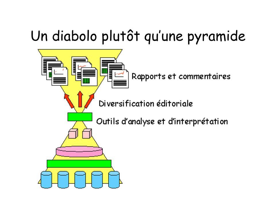 Un diabolo plutôt qu'une pyramide