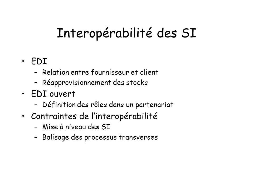 Interopérabilité des SI