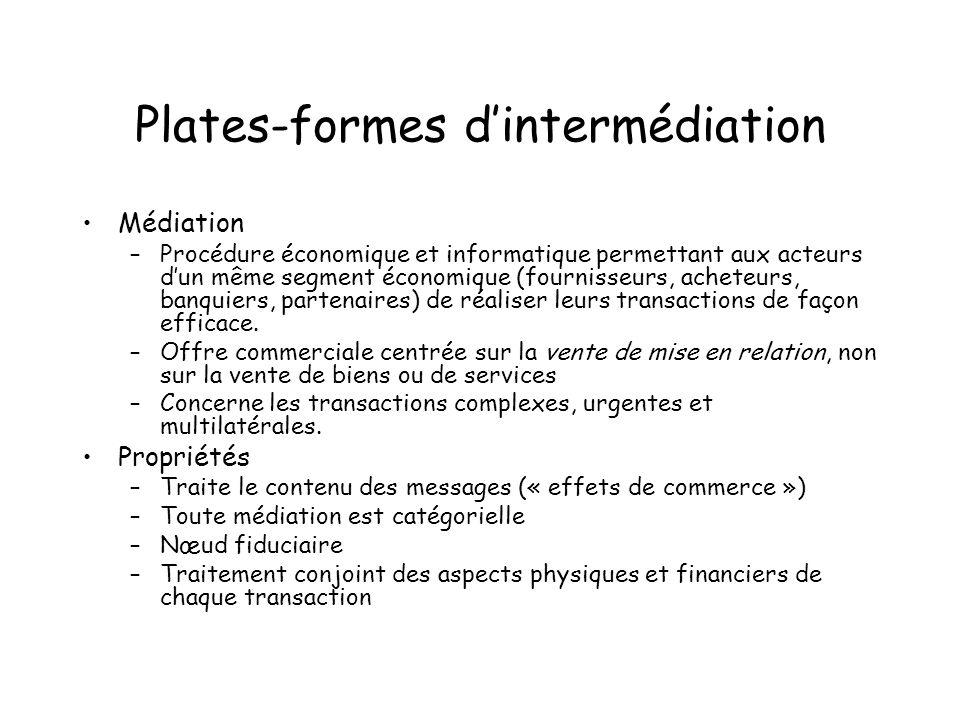 Plates-formes d'intermédiation
