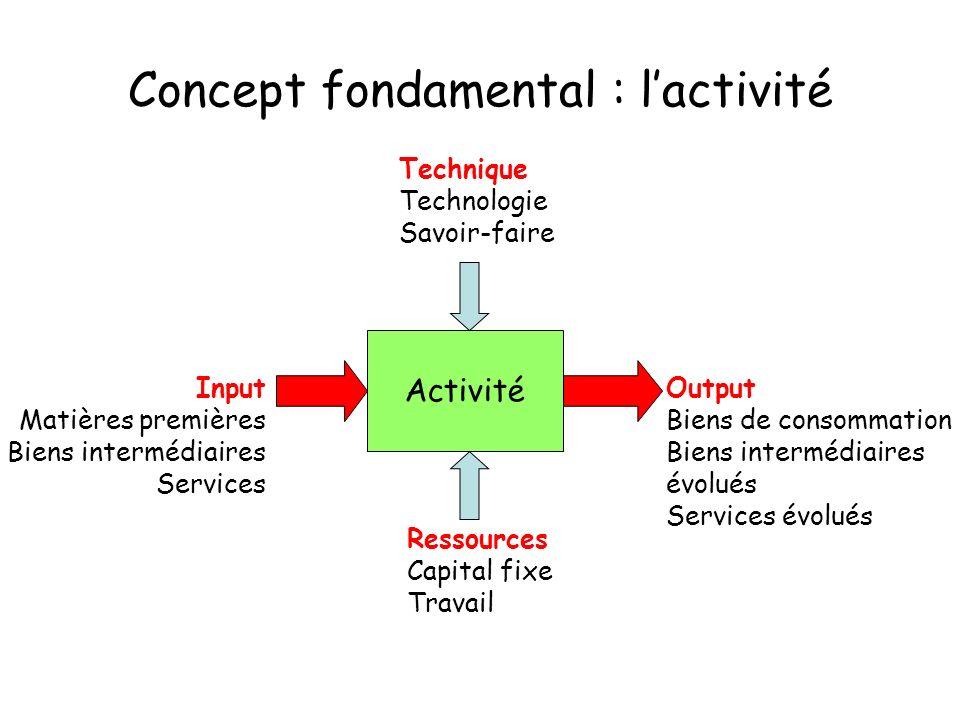 Concept fondamental : l'activité