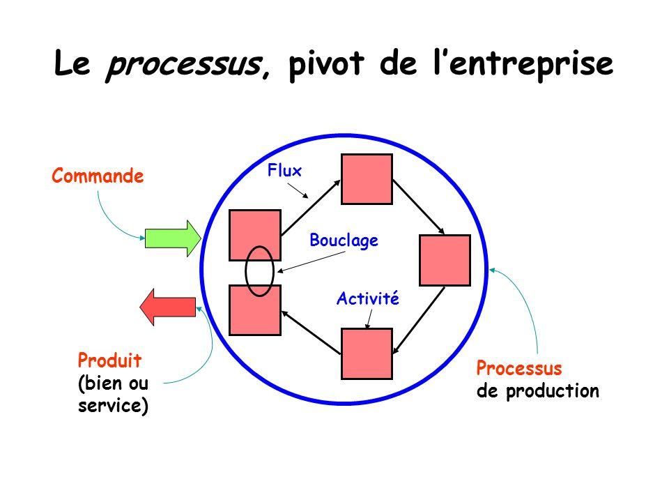Le processus, pivot de l'entreprise
