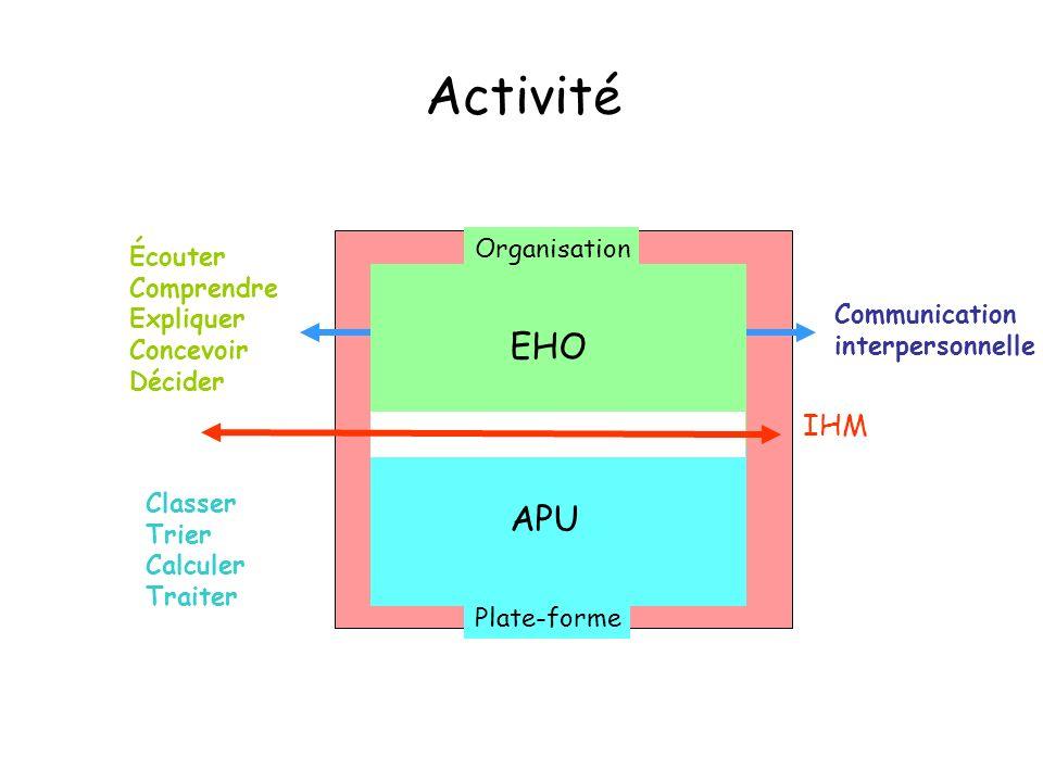 Activité EHO APU IHM Organisation Écouter Comprendre Expliquer