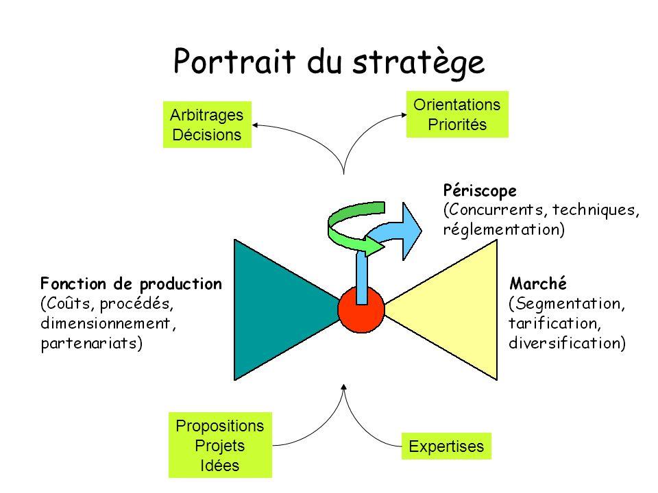 Portrait du stratège Orientations Arbitrages Priorités Décisions