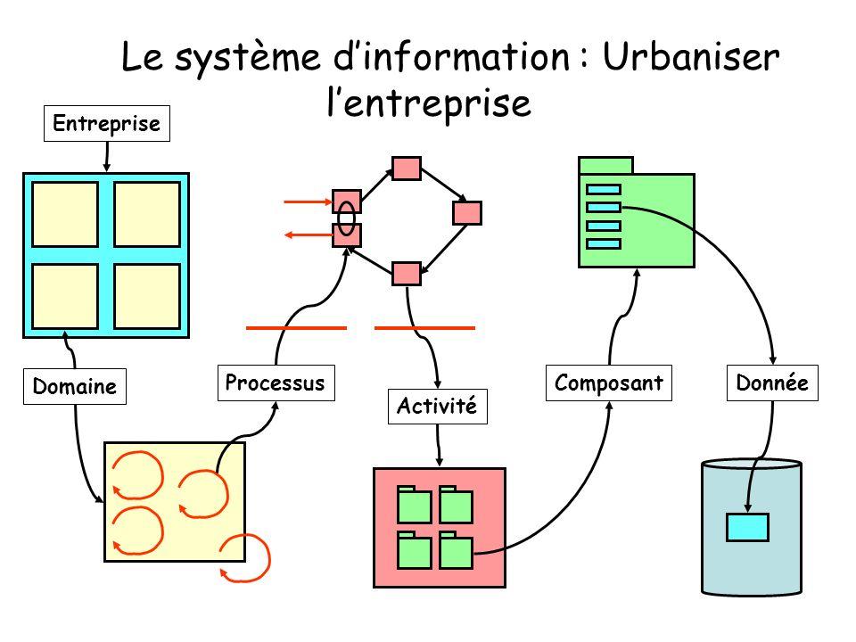 Le système d'information : Urbaniser l'entreprise
