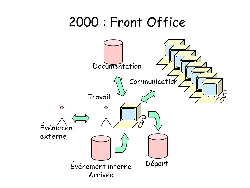 2000 : Front Office Documentation Communication Travail Événement
