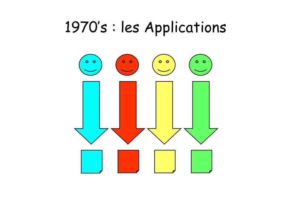 1970's : les Applications