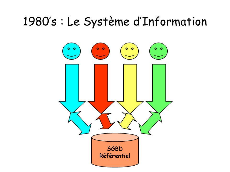 1980's : Le Système d'Information
