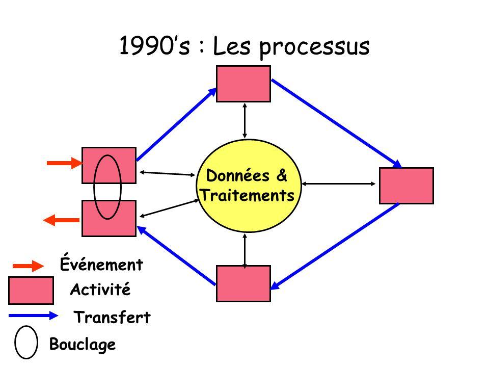 1990's : Les processus Données & Traitements Événement Activité