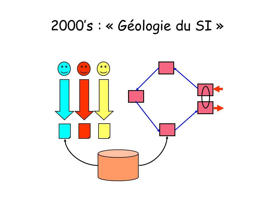 2000's : « Géologie du SI »