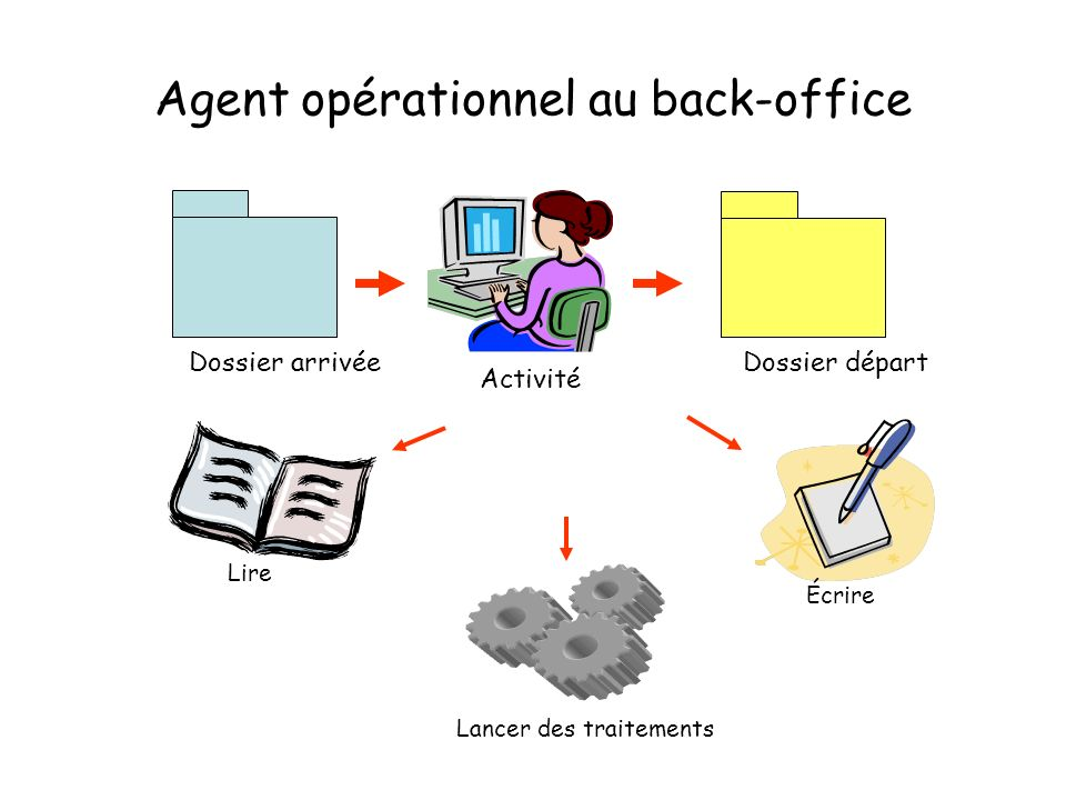 Agent opérationnel au back-office