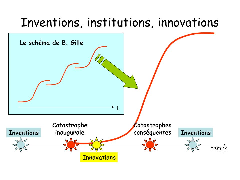 Inventions, institutions, innovations