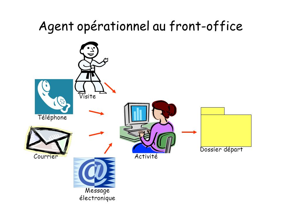 Agent opérationnel au front-office