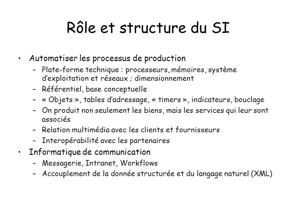 Rôle et structure du SI Automatiser les processus de production