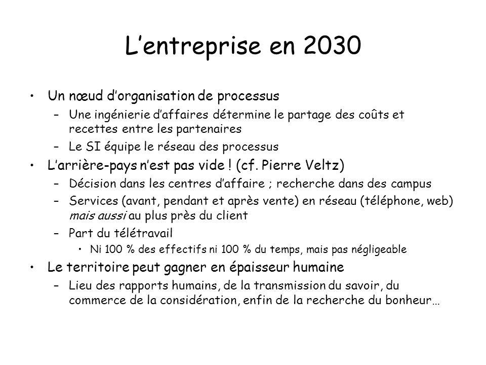 L'entreprise en 2030 Un nœud d'organisation de processus