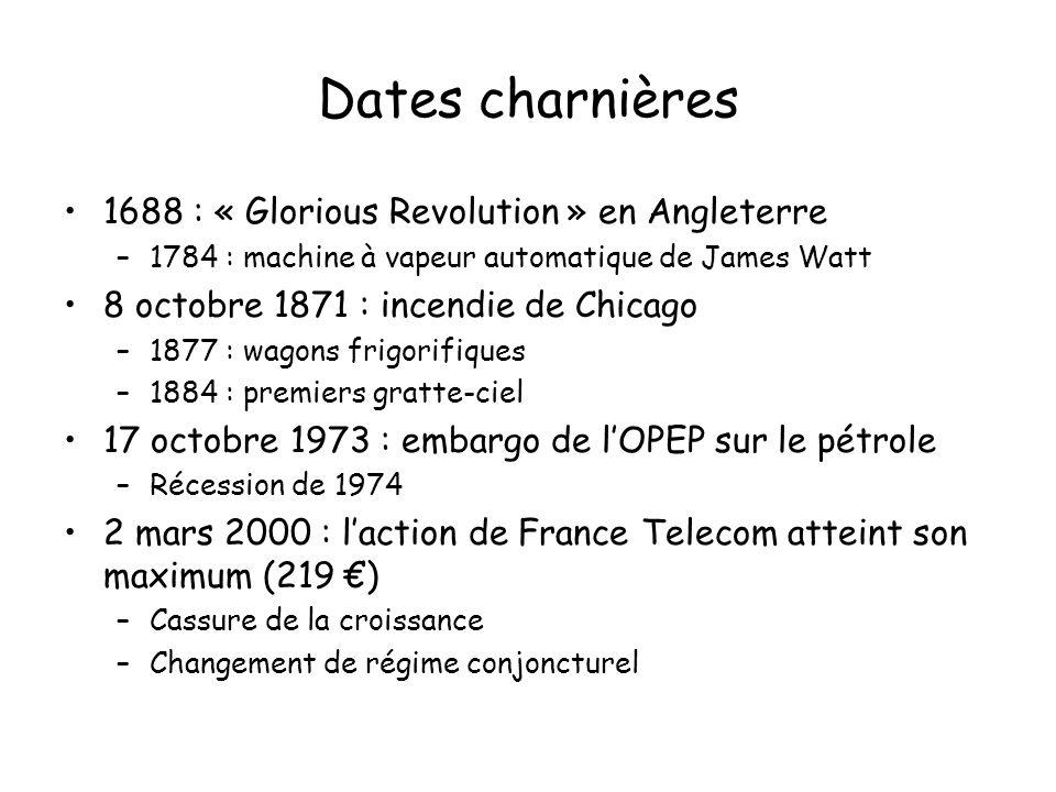Dates charnières 1688 : « Glorious Revolution » en Angleterre
