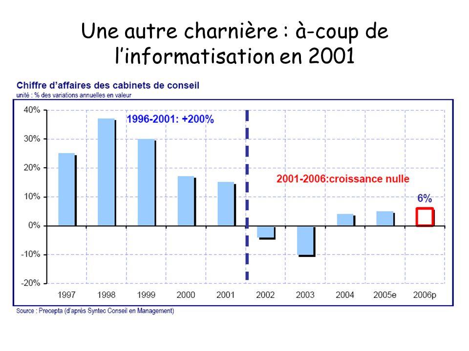 Une autre charnière : à-coup de l'informatisation en 2001
