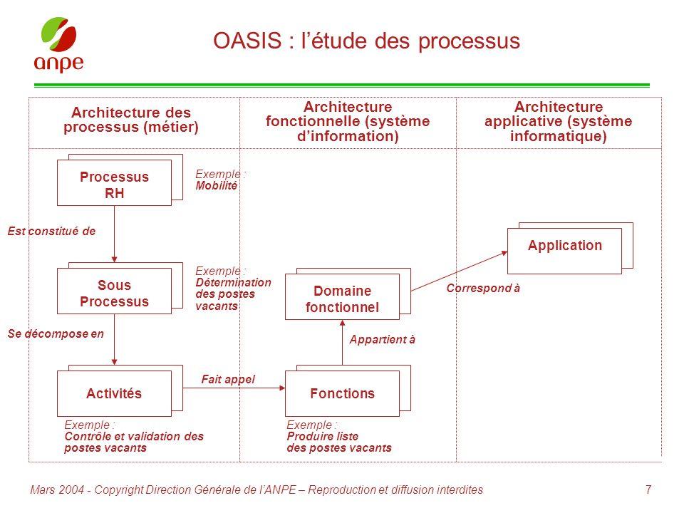 OASIS : l'étude des processus