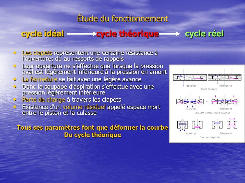 Étude du fonctionnement cycle idéal cycle théorique cycle réel