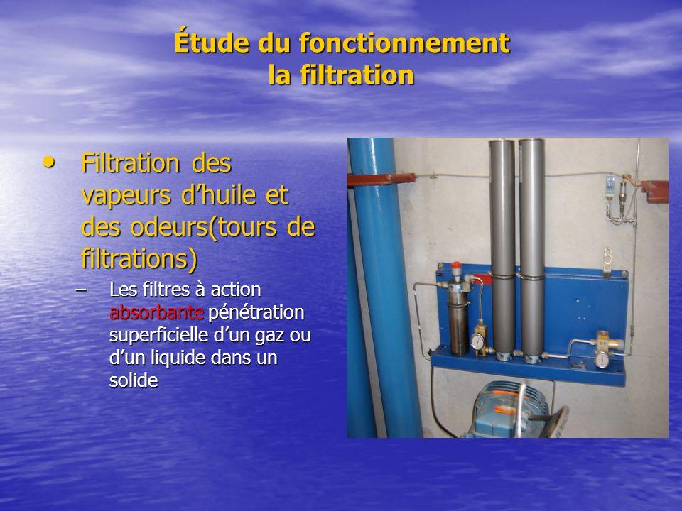 Étude du fonctionnement la filtration
