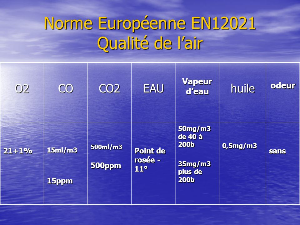 Norme Européenne EN12021 Qualité de l'air
