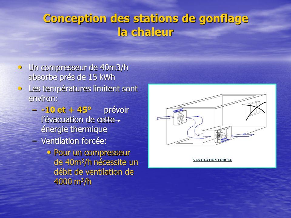 Conception des stations de gonflage la chaleur